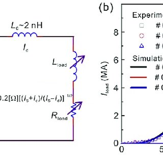 (PDF) Theoretical and Numerical Research of Wire Array Z