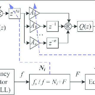 (PDF) Frequency-Adaptive Fractional-Order Repetitive