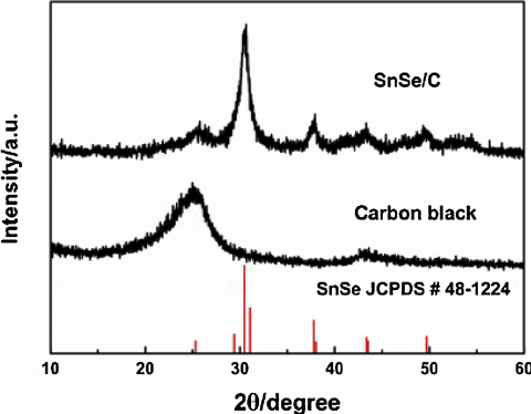 X-ray diffraction patterns of SnSe/C nanocomposite and
