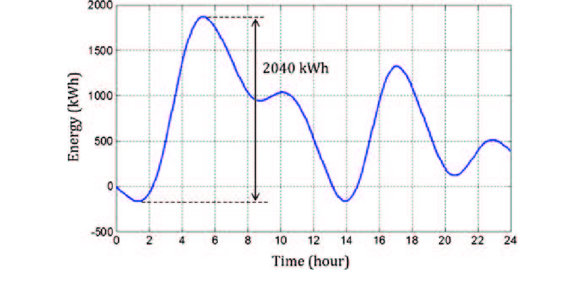 The energy level change profile for battery capacity