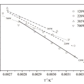 Carbon dioxide phase diagram. The critical point for CO 2