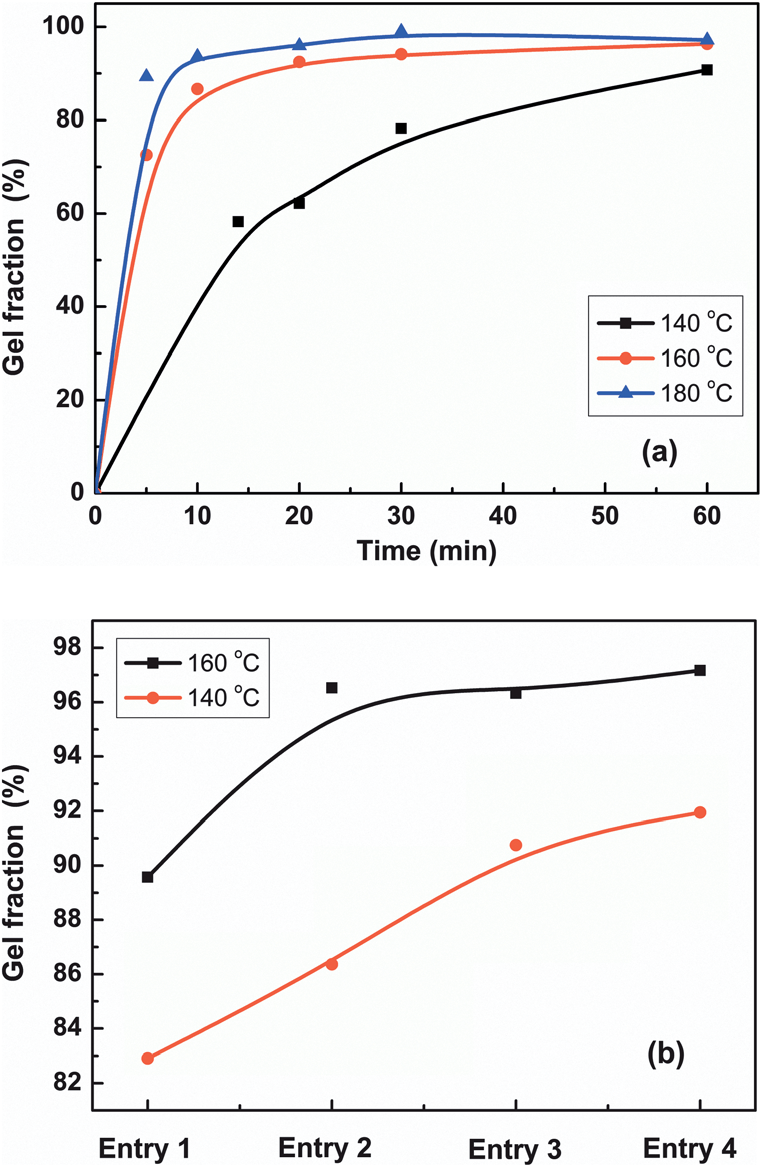 Time dependence of the gel fraction of P(VDF-co-CTFE)-g