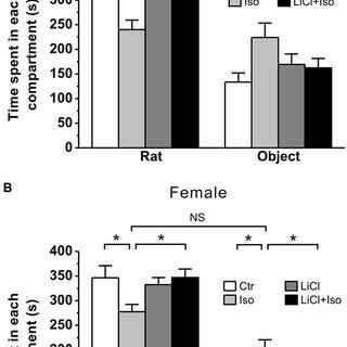 (PDF) Lithium ameliorates autistic-like behaviors induced