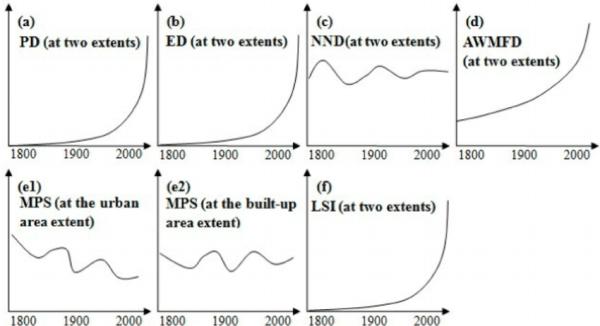 general trends of landscape metrics