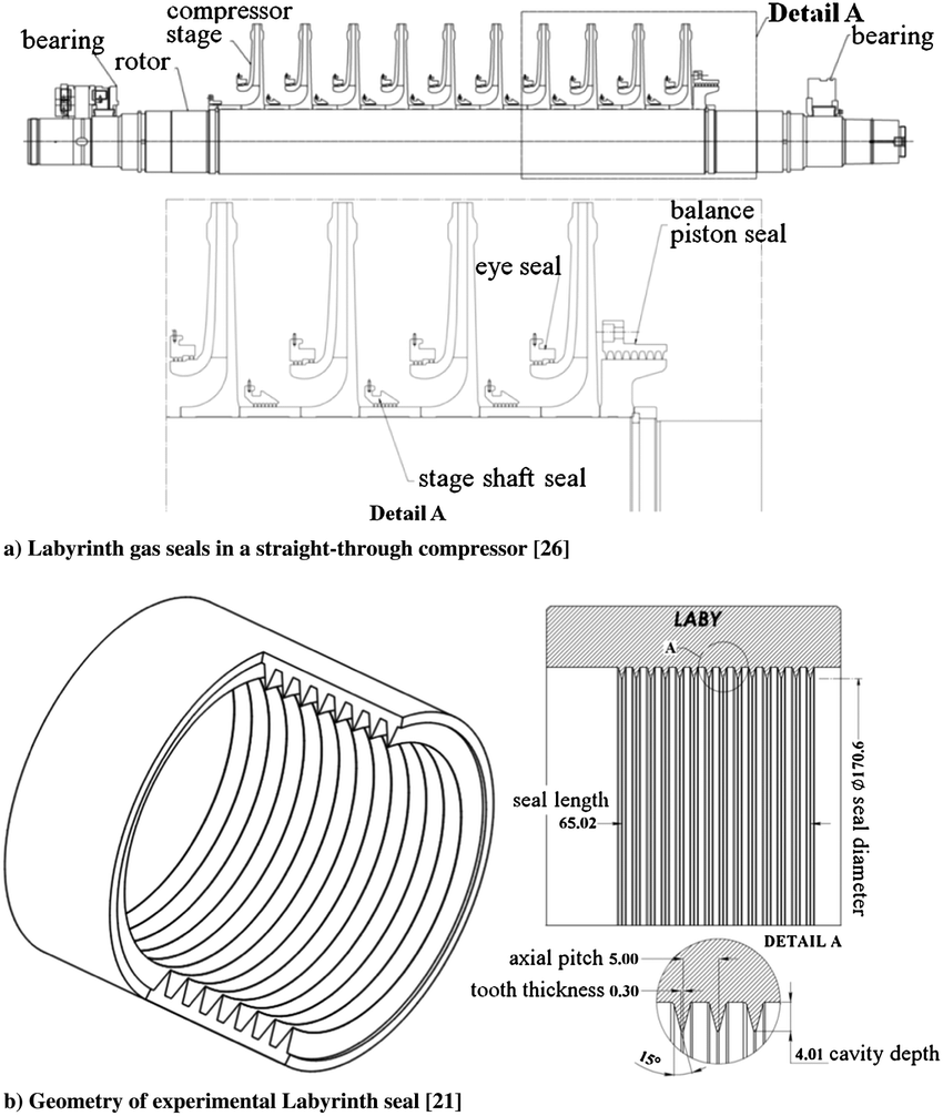 Labyrinth gas seals in centrifugal compressor and geometry