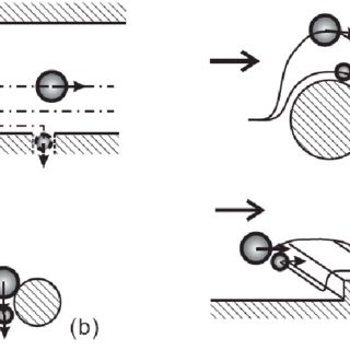 (PDF) Microfluidic Hydrodynamic Cell Separation: A Review