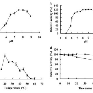 (PDF) High yield expression of an AHL-lactonase from