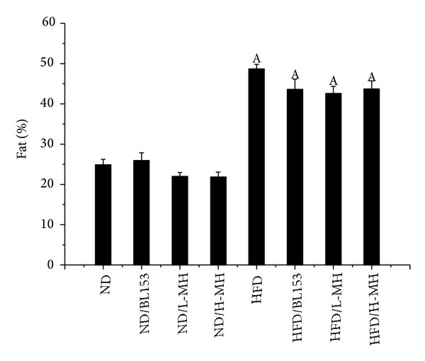 Effects of MH on body-weight and food intake in mice fed