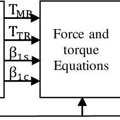 (PDF) Modeling and Control of a Simulated Flight of a Mini