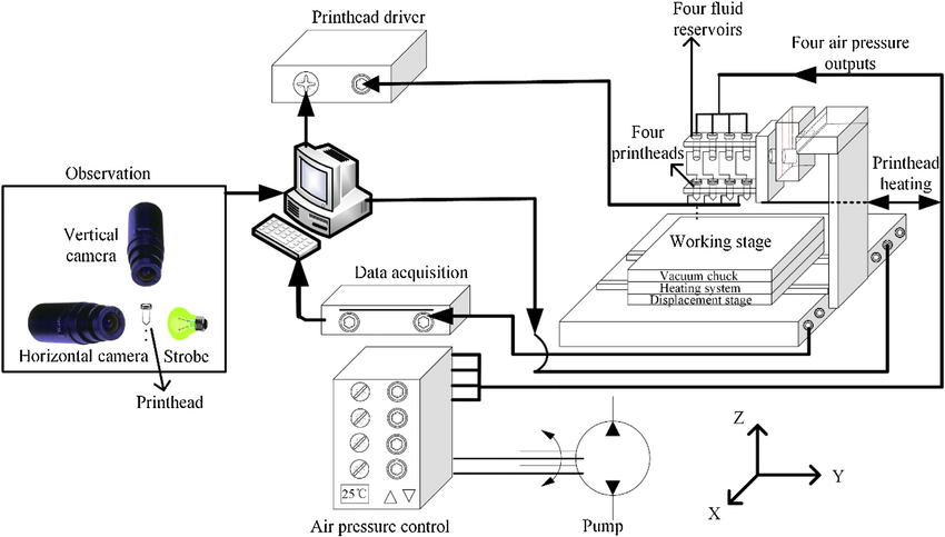 Schematic diagram of the inkjet printing system