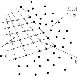 (PDF) The Coupled Meshless-Finite Element Method and its