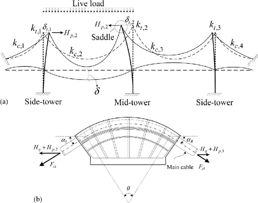 (a) Deformation of a three-tower suspension bridge; (b