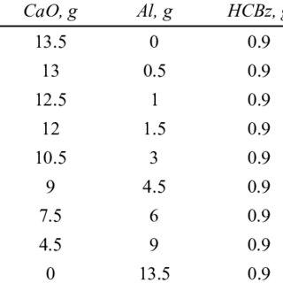 GC-MS chromatogram of PCB standard solution, 100 ng/ml
