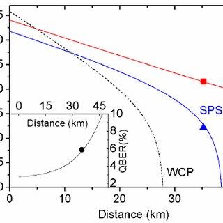(PDF) Quantum key distribution using a triggered quantum