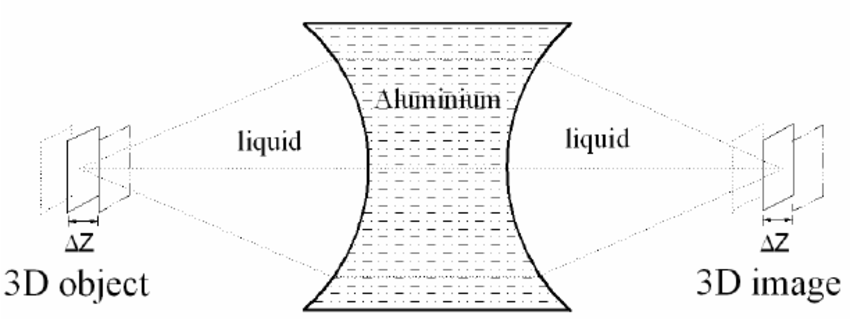 The principle of the acoustic lens has the property of