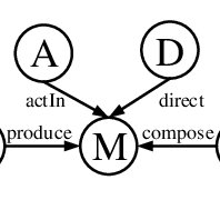 (PDF) Heterogeneous Information Network Embedding for Meta