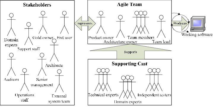 The organizational structure of a typical agile team
