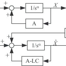 (PDF) Fractional active disturbance rejection control