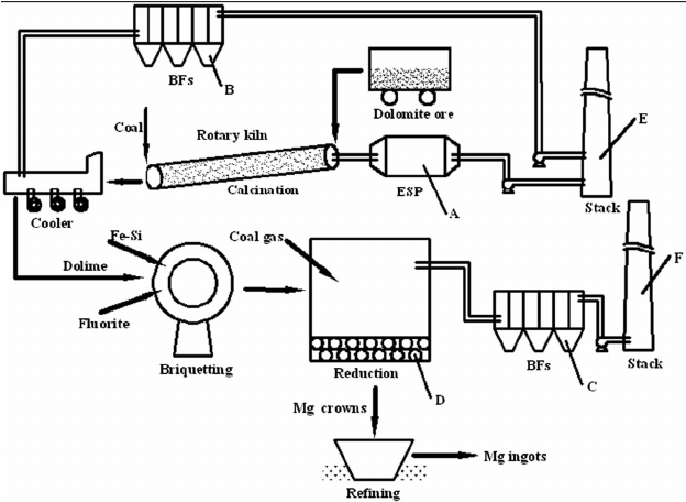 Schematic diagram of the Pidgeon process of magnesium