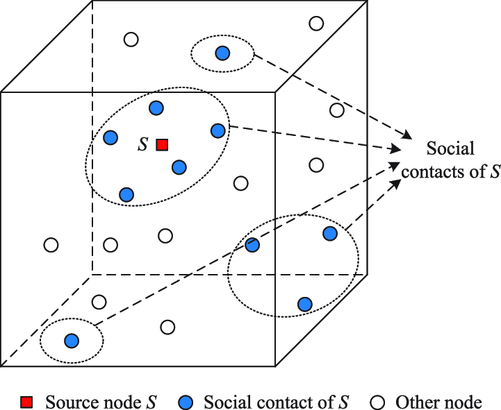 System model of three-dimensional wireless social network