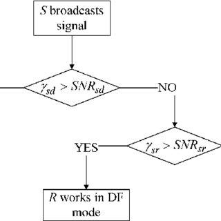 (PDF) Performance Analysis of SNR-Based Incremental Hybrid