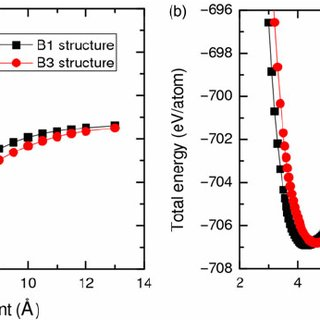 Static properties of CaO and MgO in rock salt structure