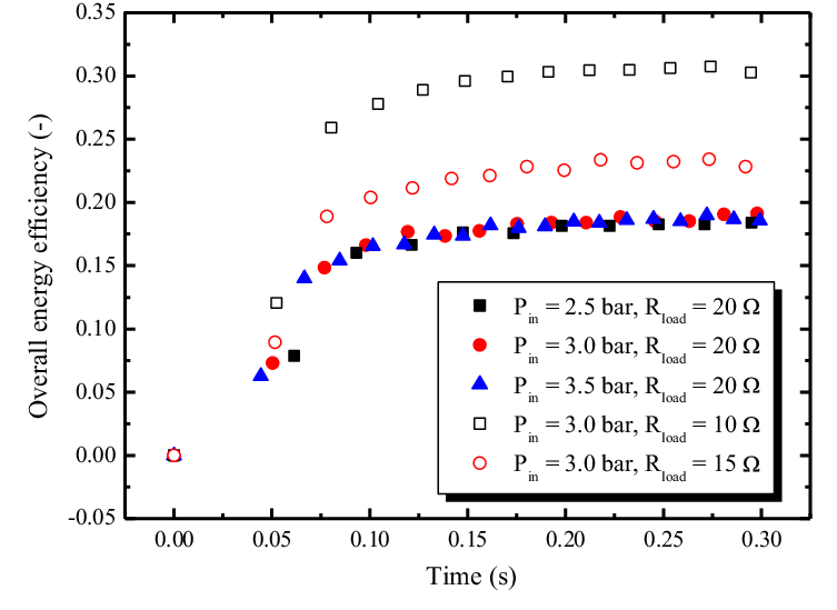 Overall energy efficiency of scroll expander
