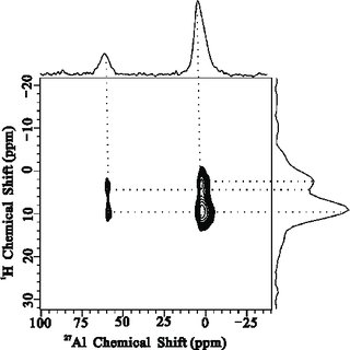 27 Al MAS NMR spectra of dealuminated HY zeolite with