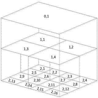 2: Parallel prefix adders (a) KoggeStone, (b) HanCarlson