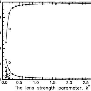 2. Proton number corresponding to equilibrium between