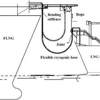 (PDF) Multi-Objective Shape Optimization Design for LNG
