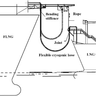 Operation schematic diagram of flexible cryogenic hose for
