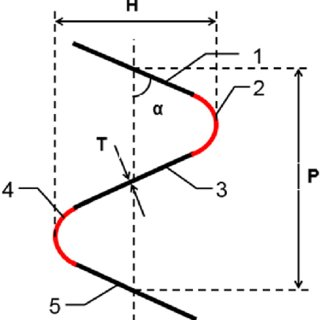 Geometric model of helical cryogenic corrugated pipe
