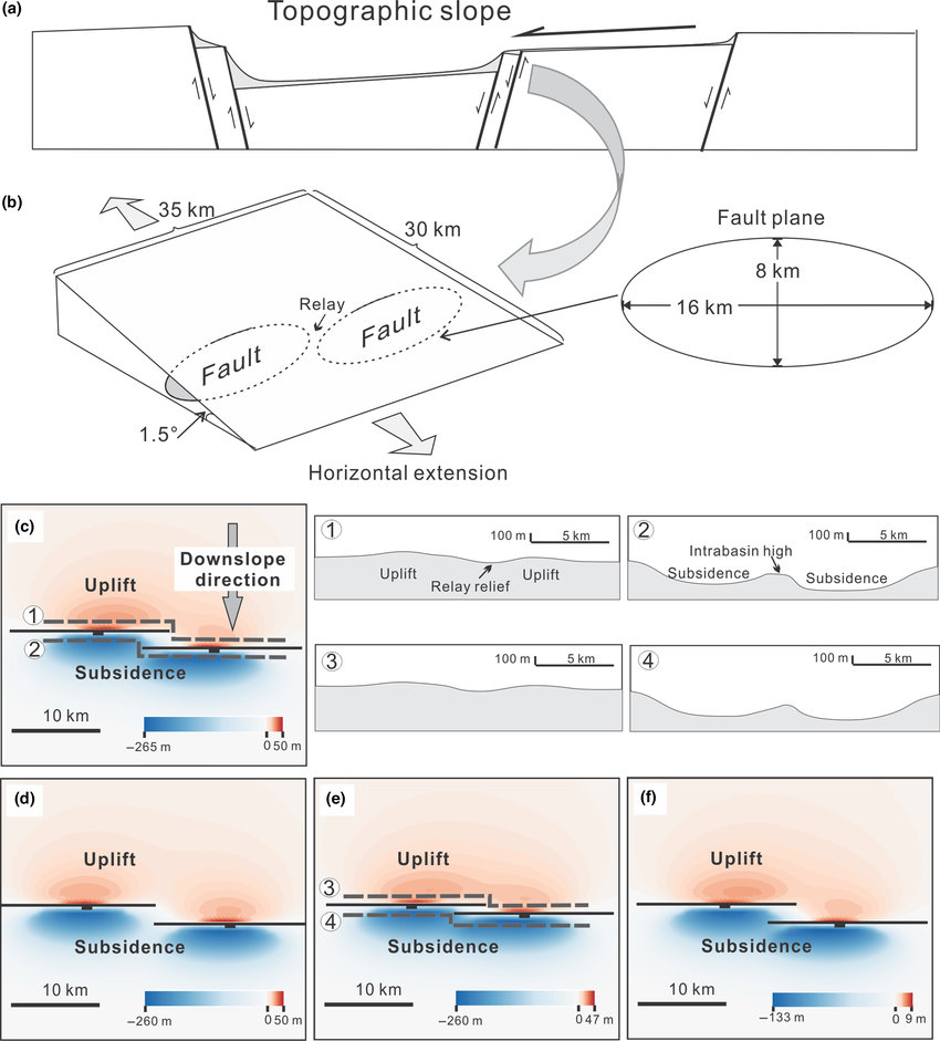 medium resolution of the structural model of relay ramp used in this study a schematic topographic