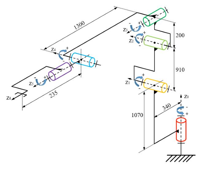 Kinematic chain schematic of Nachi Robot (SC300F-02