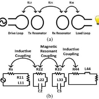 (PDF) Design of wireless power transfer systems using