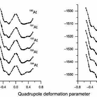 The binding energy as a function of the quadrupole