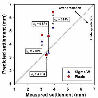 Measured SvS behaviors of the model footing at various ψ c