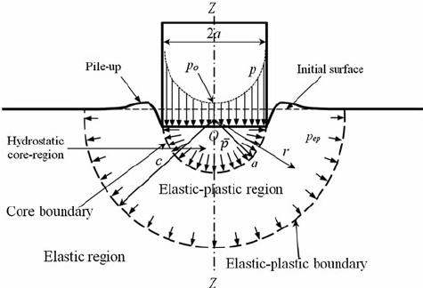 Schematic of the mechanical model of an elastic