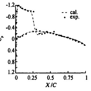 Pressure coefficient distribution for S809 airfoil