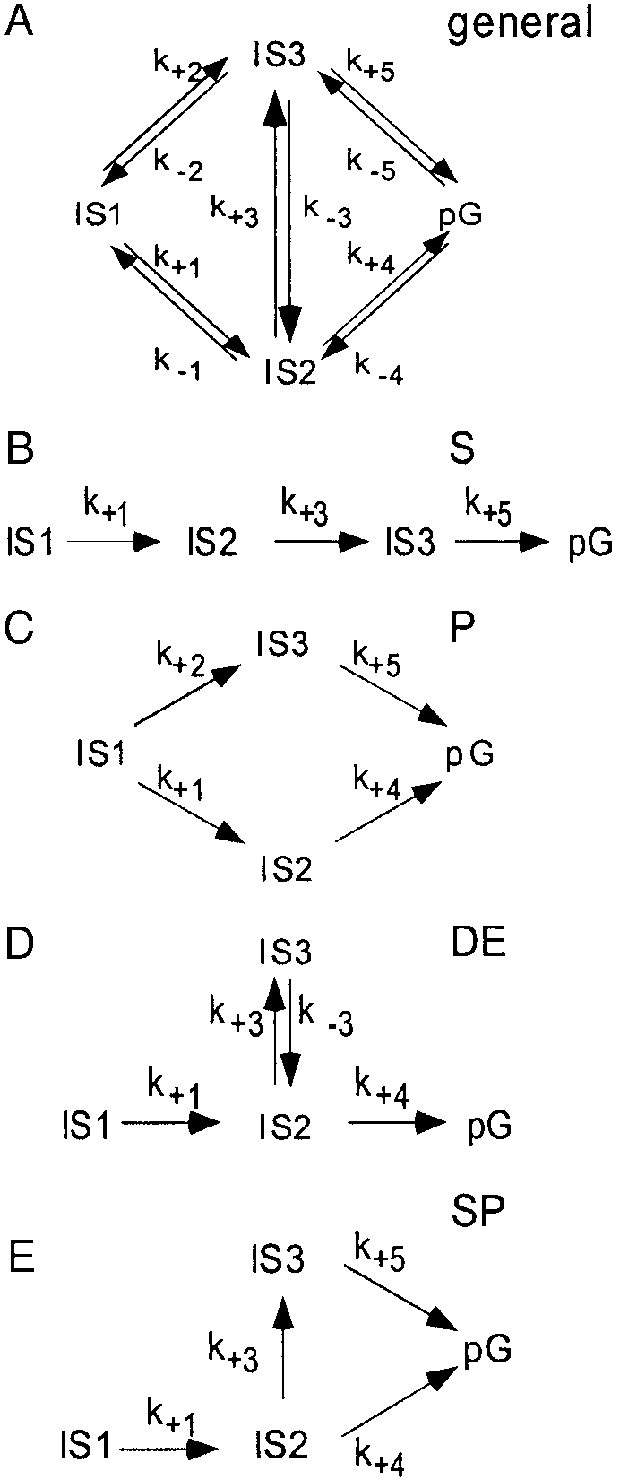 hight resolution of  a general chemical kinetic mechanism that generates