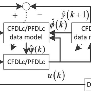 (PDF) Controller-Dynamic-Linearization-Based Model Free