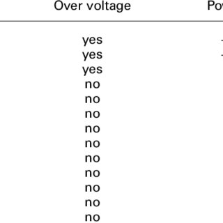 (PDF) Energy evaluation of the power network of a DC