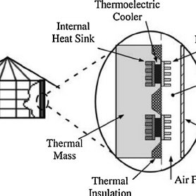 The working principle of the solar thermoelectric air