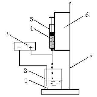 (PDF) Microencapsulation of multiple-layer emulsion with