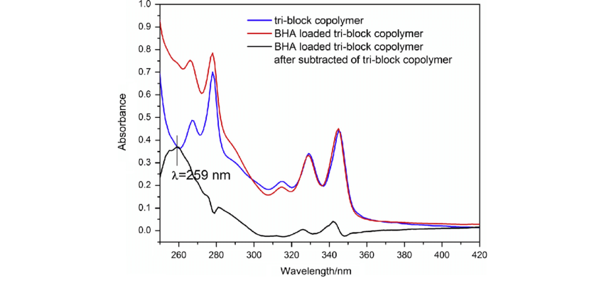 BHA conjugation to poly(OEMA-b-PDEA-PEGA (Mn: 65,400 g/mol
