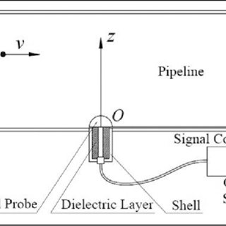 Gouy–Chapman model of the solid–electrolyte interface