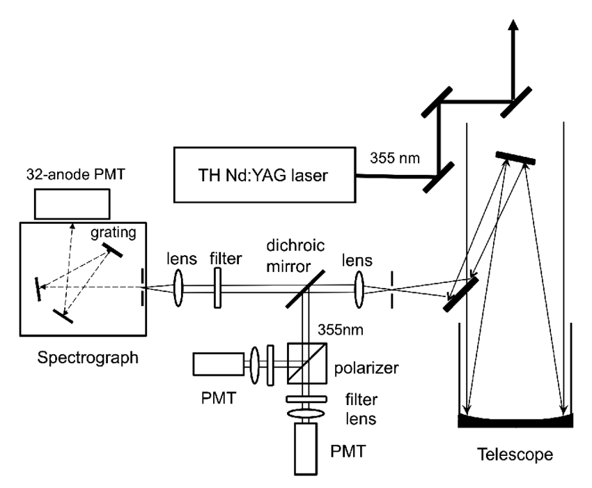 Configuration of the lidar spectrometer system. [11