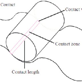 Schematic diagram of the cycloidal gear force analysis