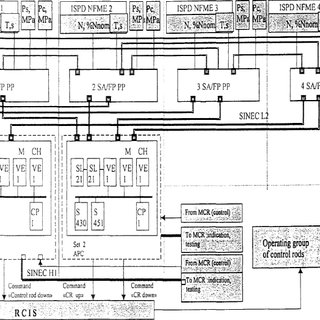 (PDF) Reliability Analysis of the Automatic Control System